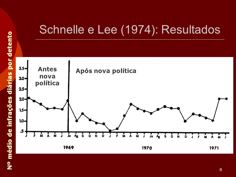 Schnelle e Lee (1974): Resultados