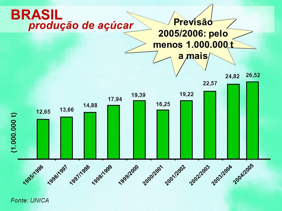 Previsão 2005/2006: pelo menos 1.000.000 t a mais