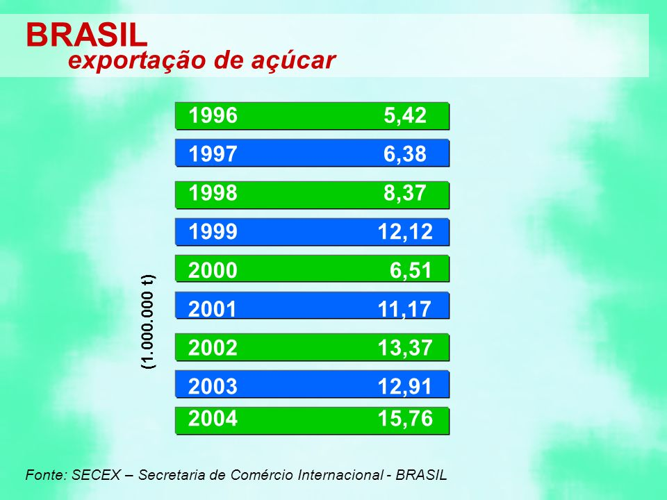BRASIL exportação de açúcar 1996 5,42 1997 6,38 1998 8,37 1999 12,12