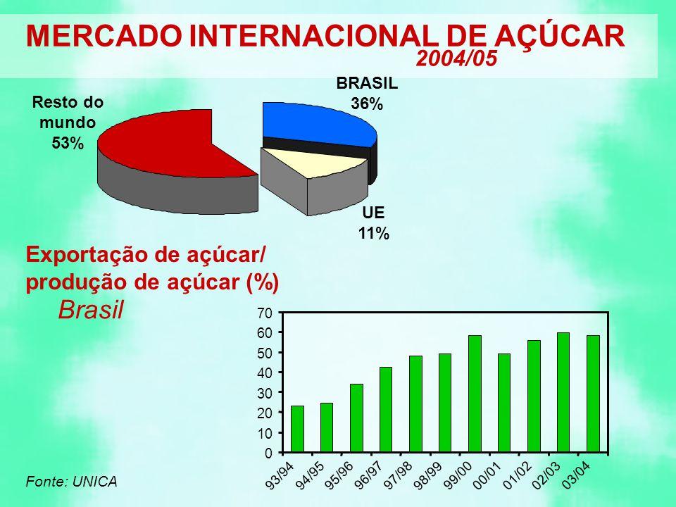 MERCADO INTERNACIONAL DE AÇÚCAR