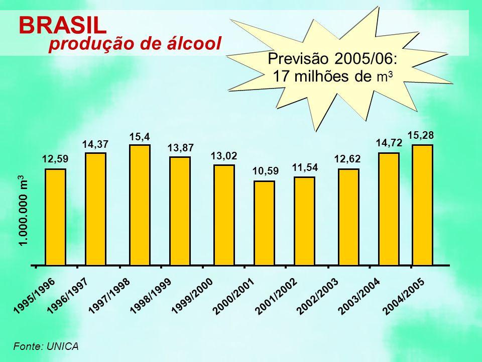 Previsão 2005/06: 17 milhões de m3