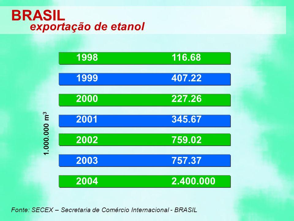 BRASIL exportação de etanol 1998 116.68 1999 407.22 2000 227.26 2001