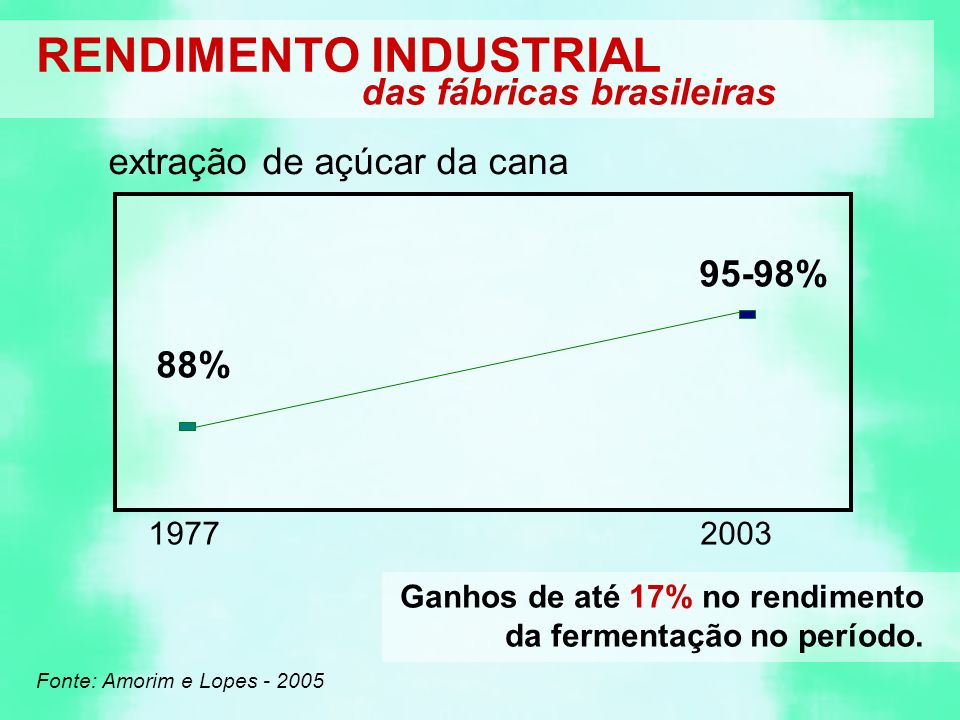 RENDIMENTO INDUSTRIAL