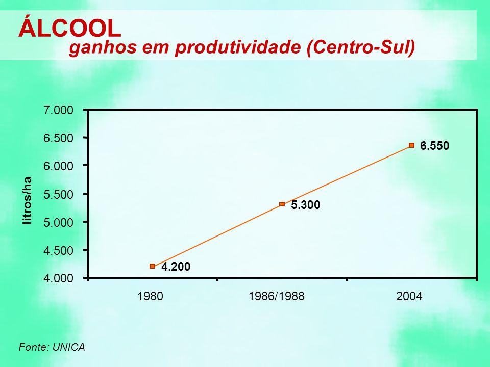 ÁLCOOL ganhos em produtividade (Centro-Sul) 7.000 6.500 6.000