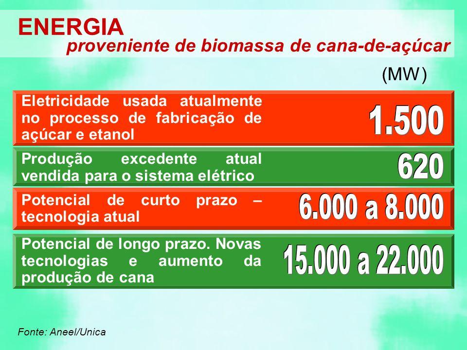 ENERGIA proveniente de biomassa de cana-de-açúcar (MW)