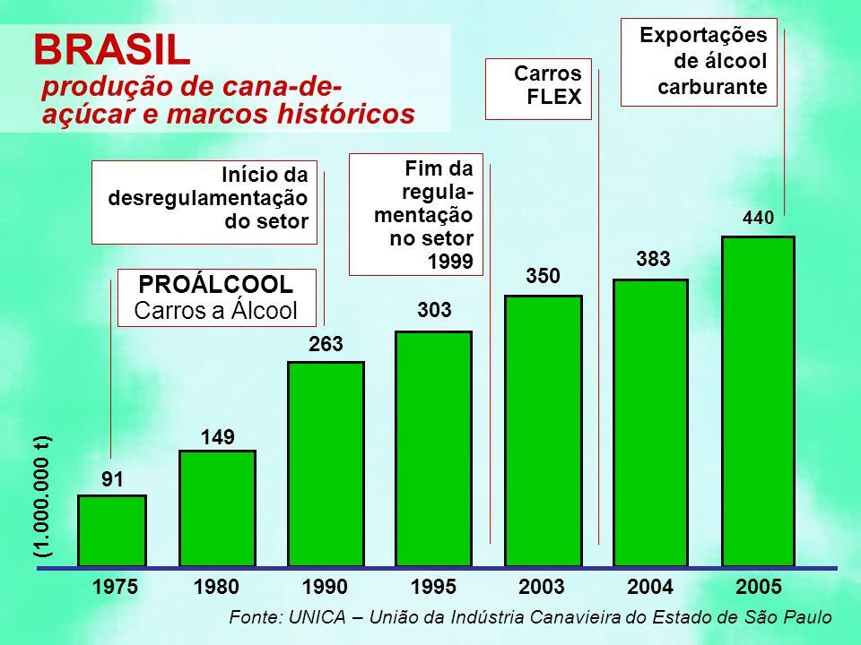 BRASIL produção de cana-de-açúcar e marcos históricos PROÁLCOOL