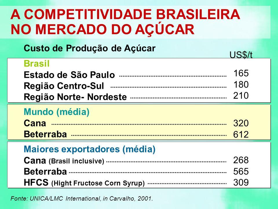 A COMPETITIVIDADE BRASILEIRA NO MERCADO DO AÇÚCAR