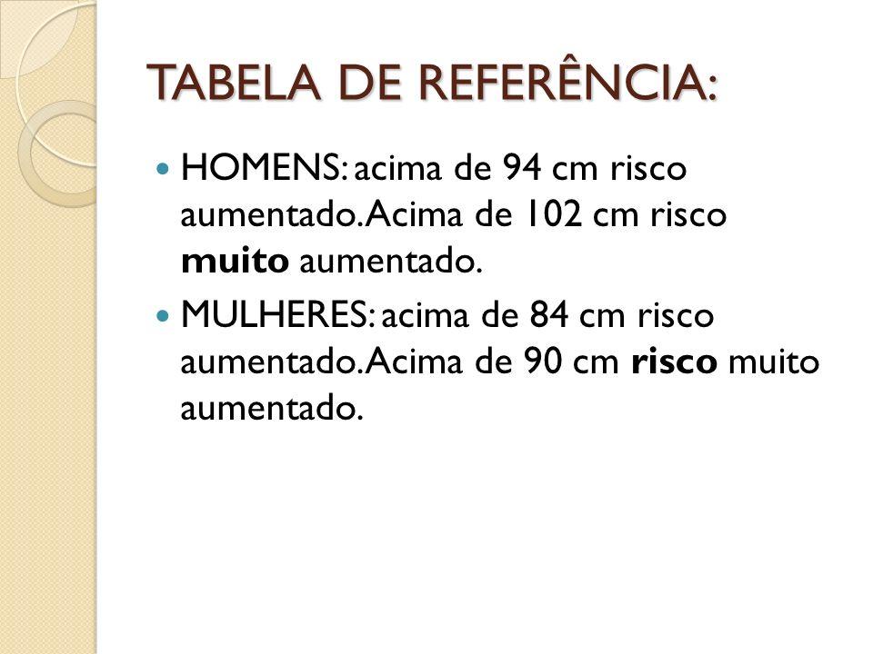 TABELA DE REFERÊNCIA: HOMENS: acima de 94 cm risco aumentado. Acima de 102 cm risco muito aumentado.