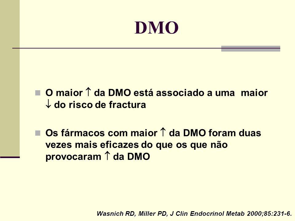 DMO O maior  da DMO está associado a uma maior  do risco de fractura