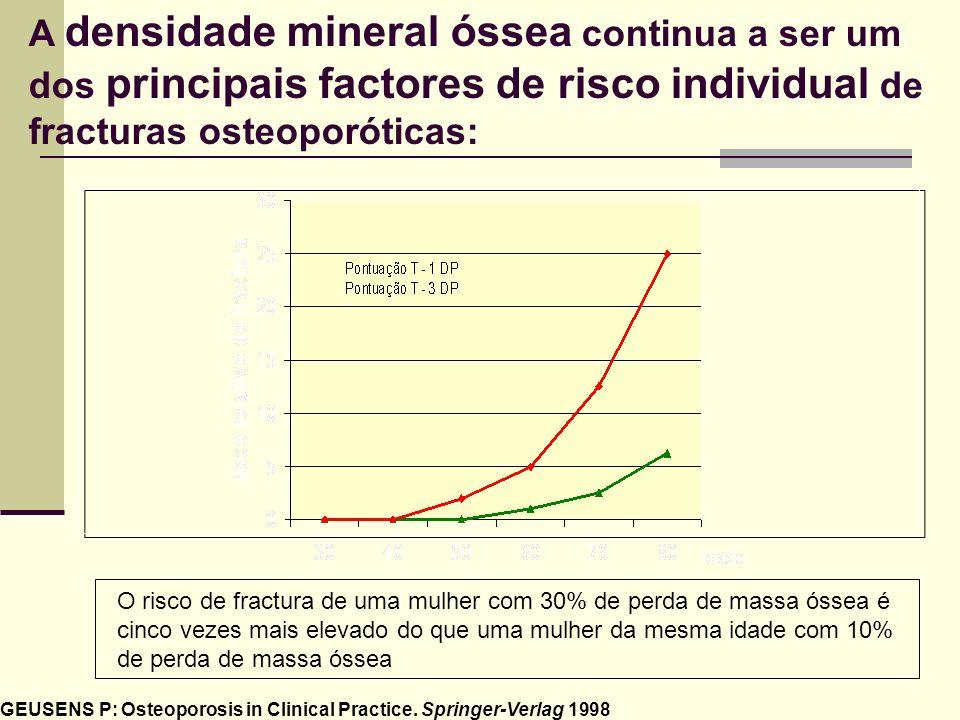A densidade mineral óssea continua a ser um dos principais factores de risco individual de fracturas osteoporóticas: