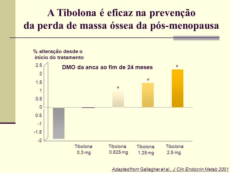 A Tibolona é eficaz na prevenção da perda de massa óssea da pós-menopausa