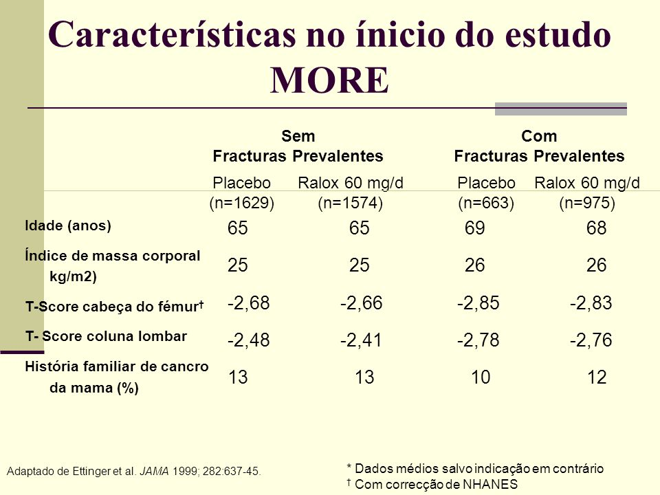 Características no ínicio do estudo MORE
