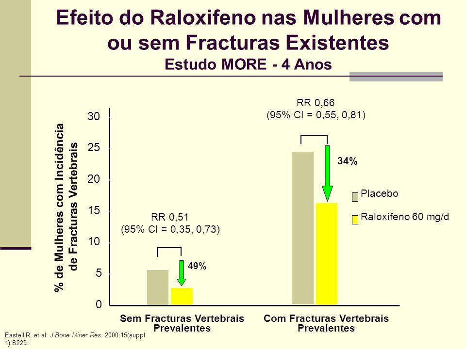 Efeito do Raloxifeno nas Mulheres com ou sem Fracturas Existentes
