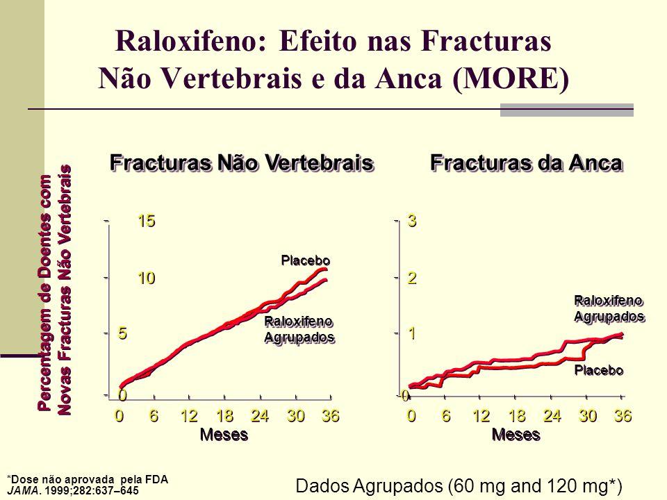 Raloxifeno: Efeito nas Fracturas Não Vertebrais e da Anca (MORE)