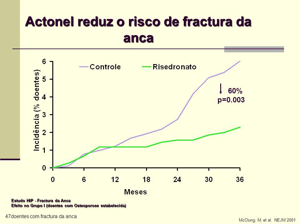 Actonel reduz o risco de fractura da