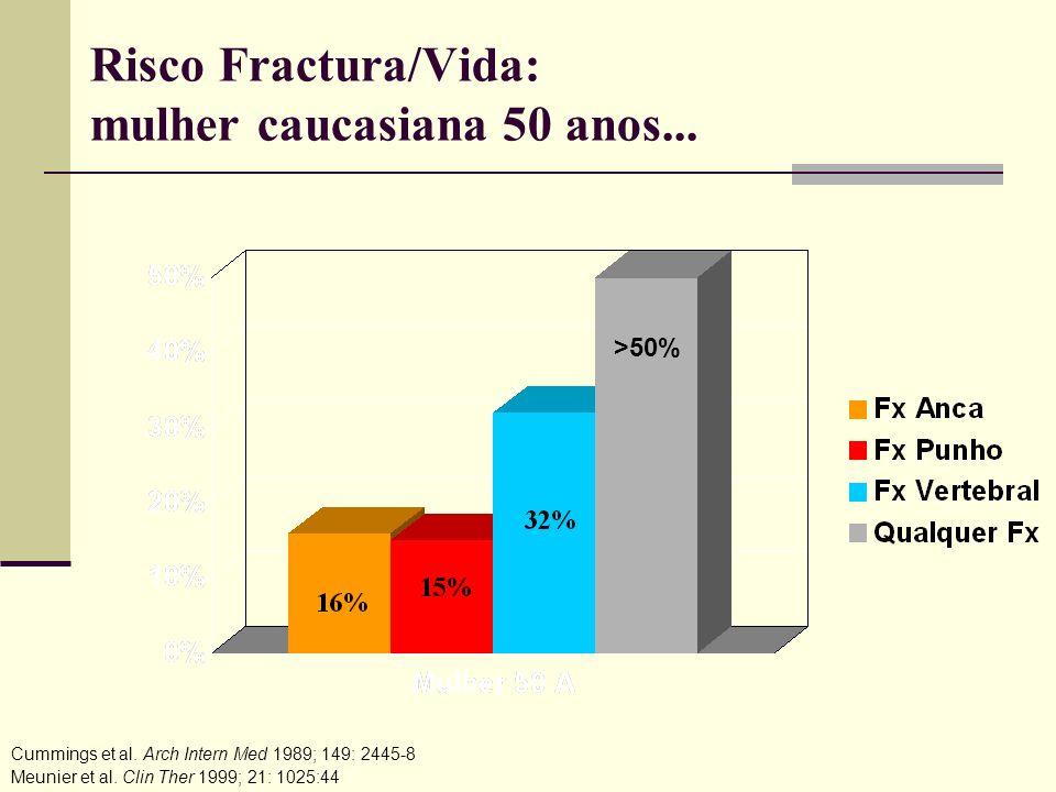 Risco Fractura/Vida: mulher caucasiana 50 anos...