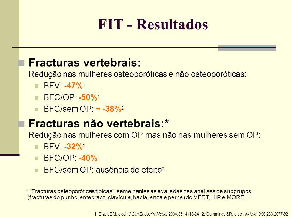 FIT - Resultados Fracturas vertebrais: Redução nas mulheres osteoporóticas e não osteoporóticas: BFV: -47%1.
