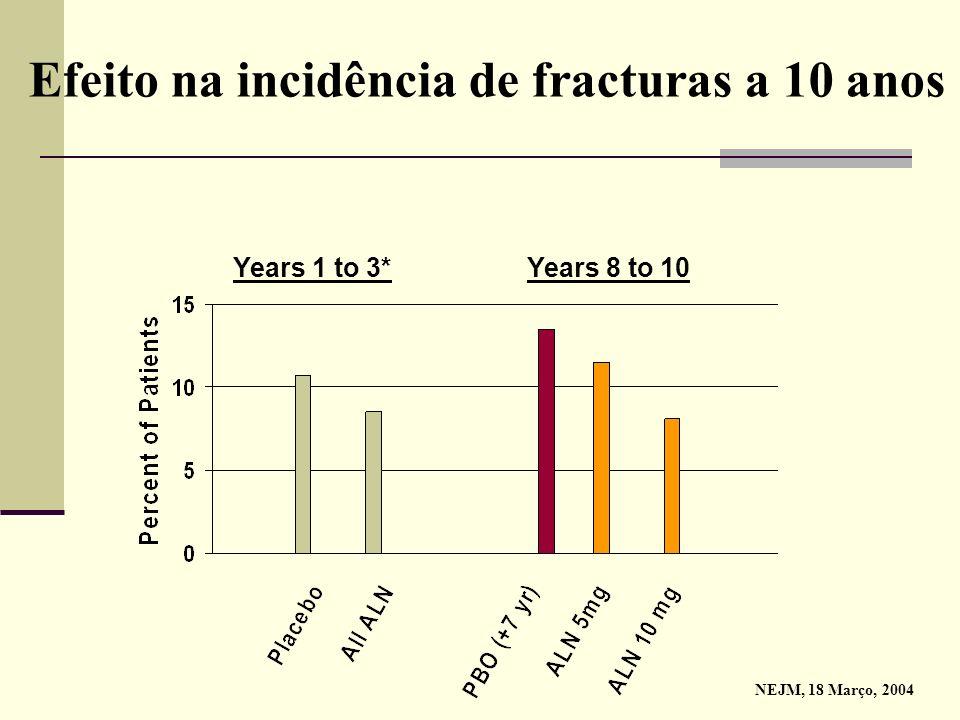Efeito na incidência de fracturas a 10 anos