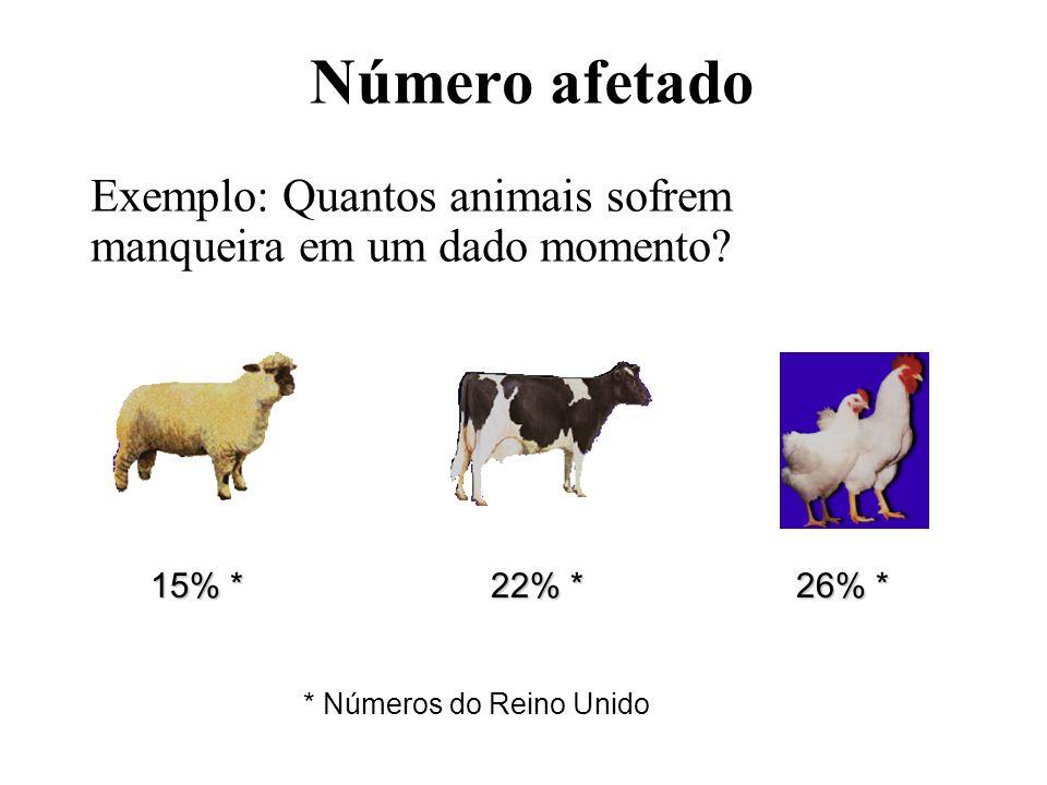 Número afetado Exemplo: Quantos animais sofrem manqueira em um dado momento