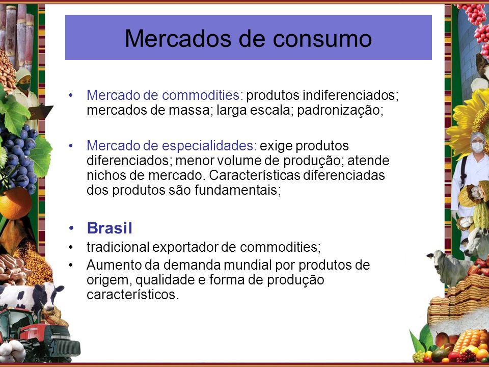 Mercados de consumo Brasil