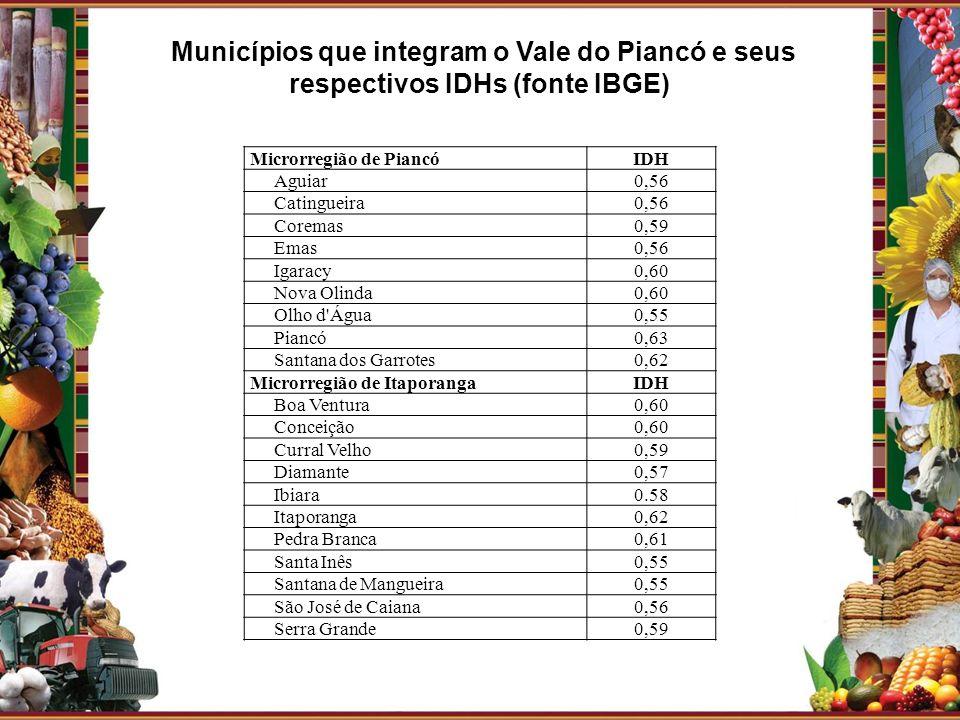 Municípios que integram o Vale do Piancó e seus respectivos IDHs (fonte IBGE)