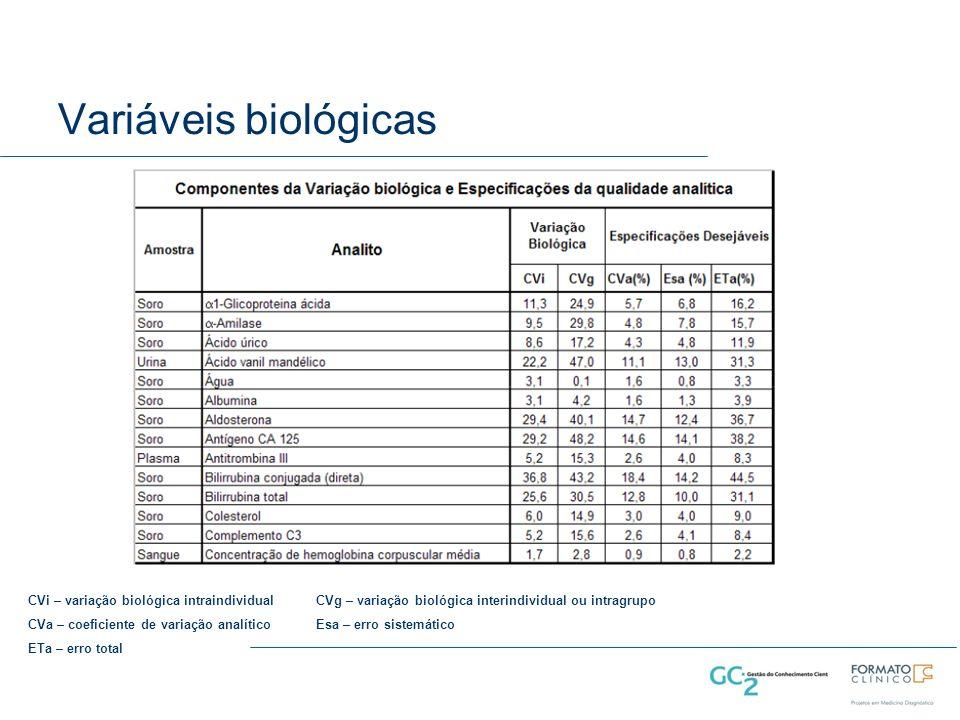 Variáveis biológicas CVi – variação biológica intraindividual CVg – variação biológica interindividual ou intragrupo.