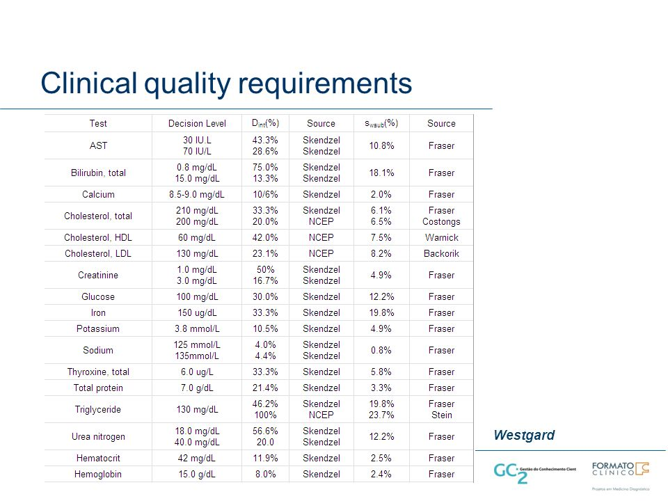 Clinical quality requirements