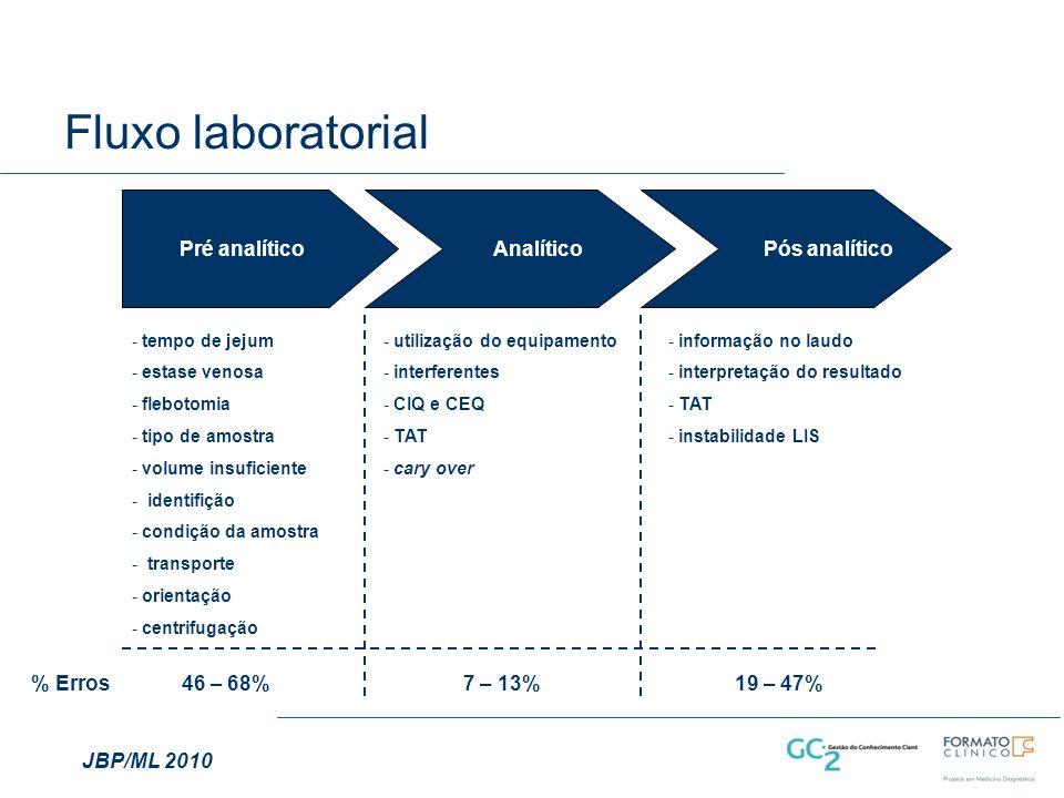 Fluxo laboratorial Pré analítico Analítico Pós analítico % Erros