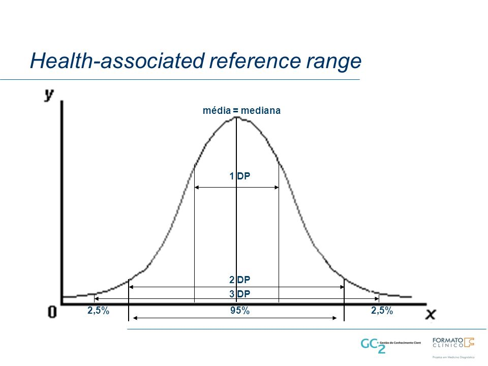 Health-associated reference range