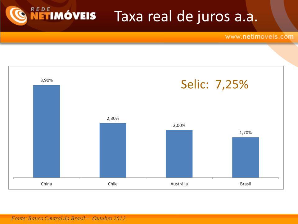 Taxa real de juros a.a. Selic: 7,25%