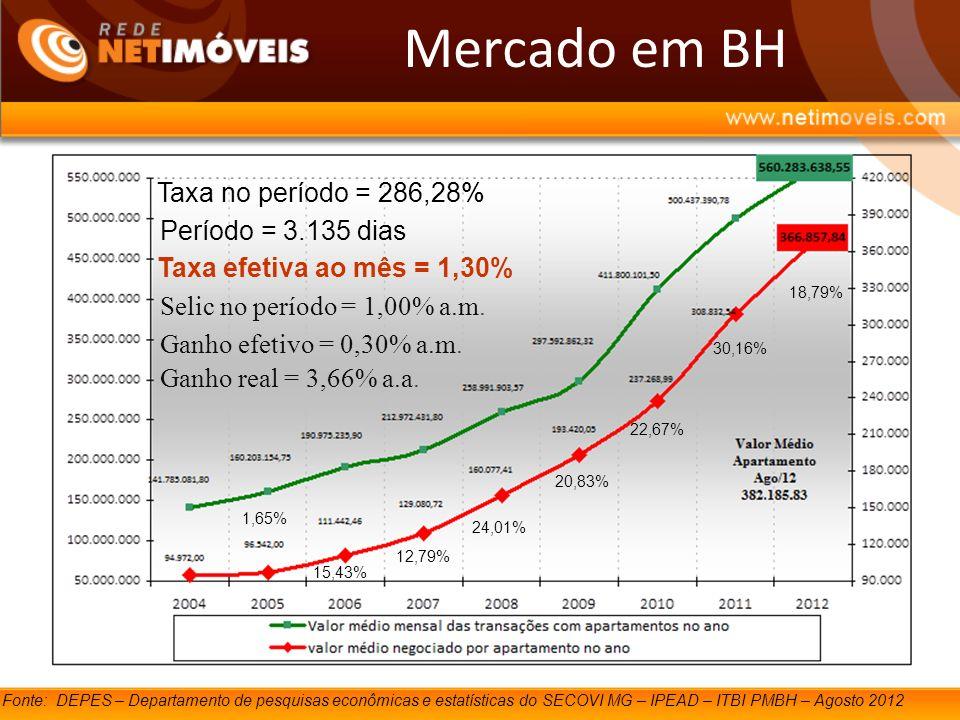 Mercado em BH Taxa no período = 286,28% Período = 3.135 dias