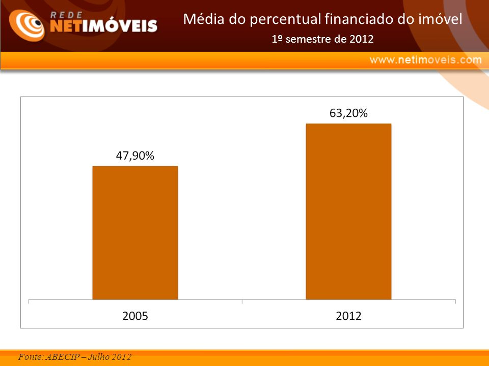 Média do percentual financiado do imóvel