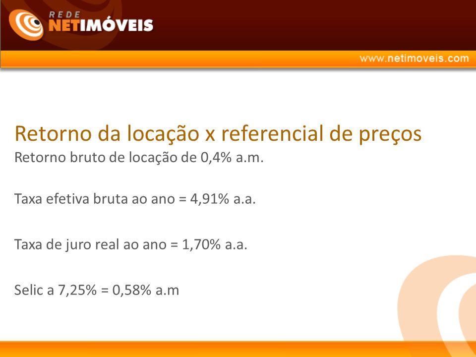 Retorno da locação x referencial de preços Retorno bruto de locação de 0,4% a.m.