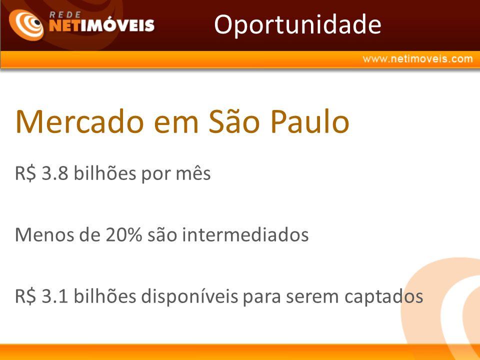 Mercado em São Paulo Oportunidade R$ 3.8 bilhões por mês