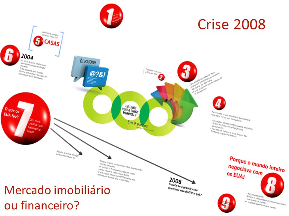 Crise 2008 Mercado imobiliário ou financeiro