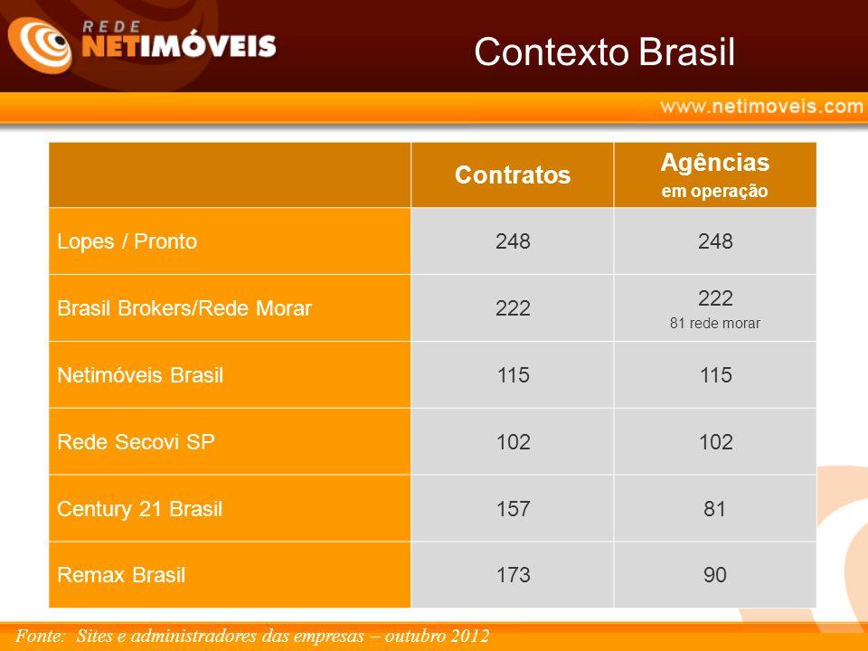 Contexto Brasil Agências Contratos Lopes / Pronto 248