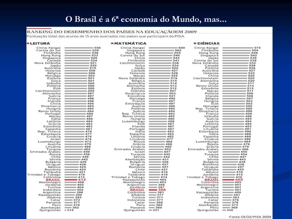O Brasil é a 6ª economia do Mundo, mas...