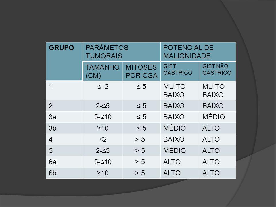 POTENCIAL DE MALIGNIDADE TAMANHO (CM) MITOSES POR CGA 1 ≤ 5