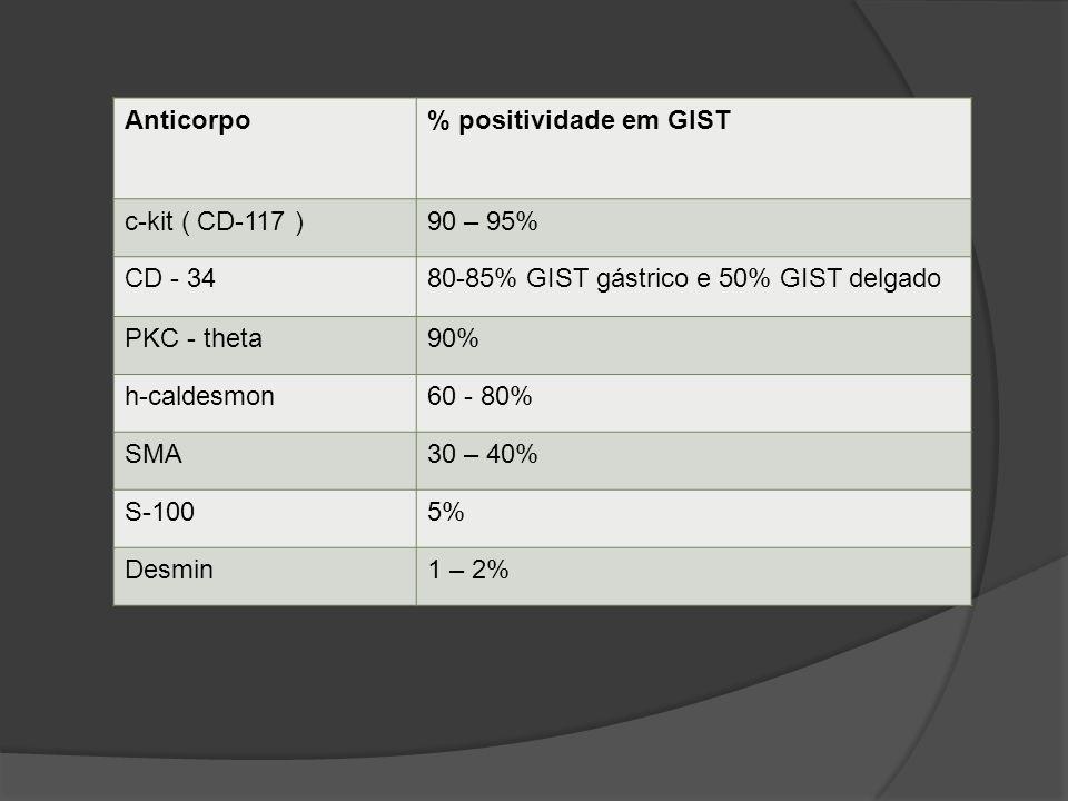 Anticorpo % positividade em GIST. c-kit ( CD-117 ) 90 – 95% CD - 34. 80-85% GIST gástrico e 50% GIST delgado.