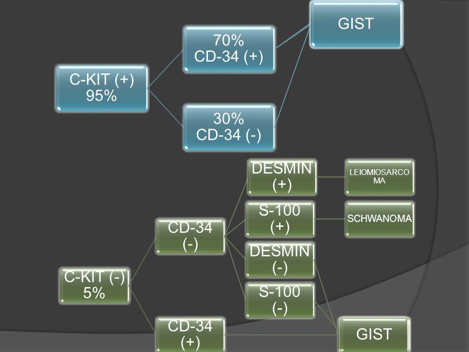 C-KIT (+) 95% 70% CD-34 (+) 30% CD-34 (-) GIST C-KIT (-) 5% CD-34 (-)