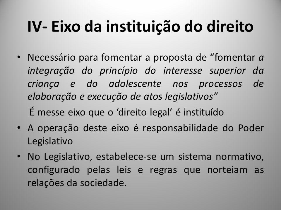 IV- Eixo da instituição do direito