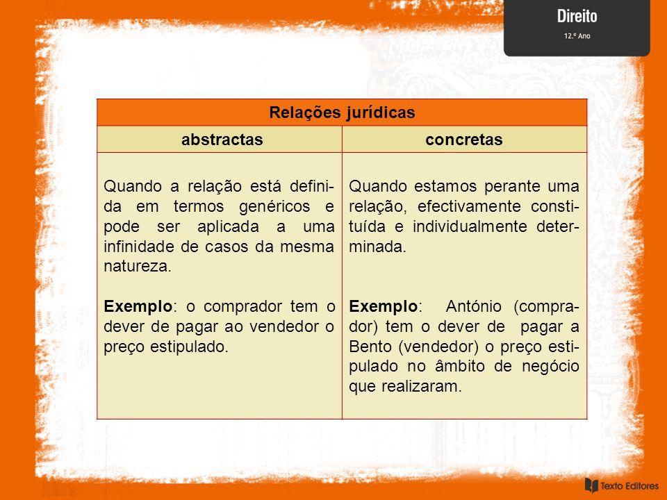 Relações jurídicas abstractas. concretas.