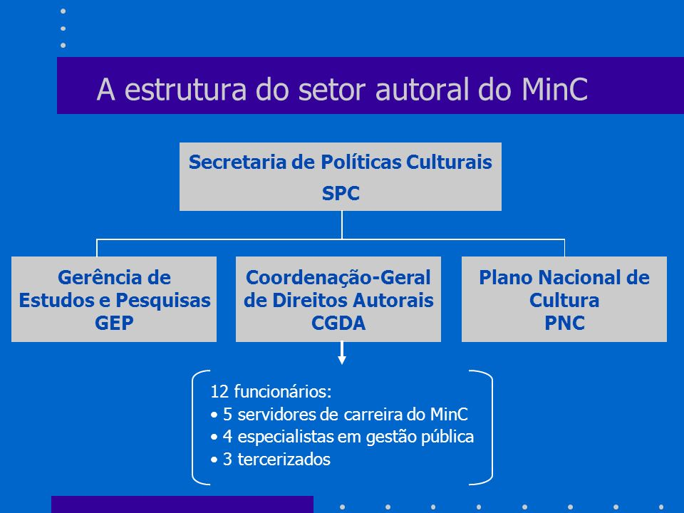 A estrutura do setor autoral do MinC