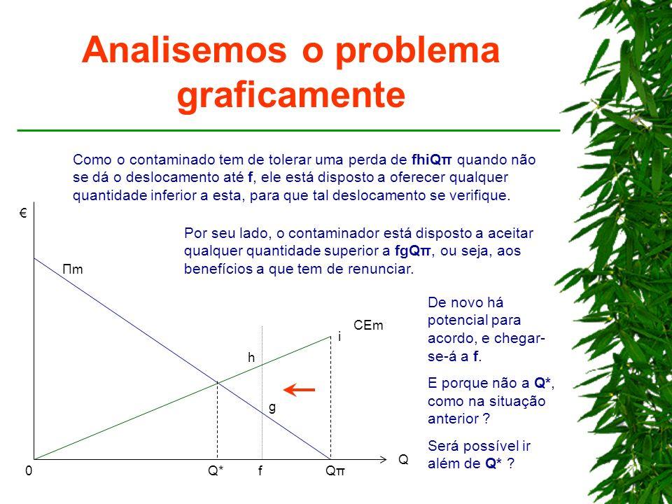 Analisemos o problema graficamente