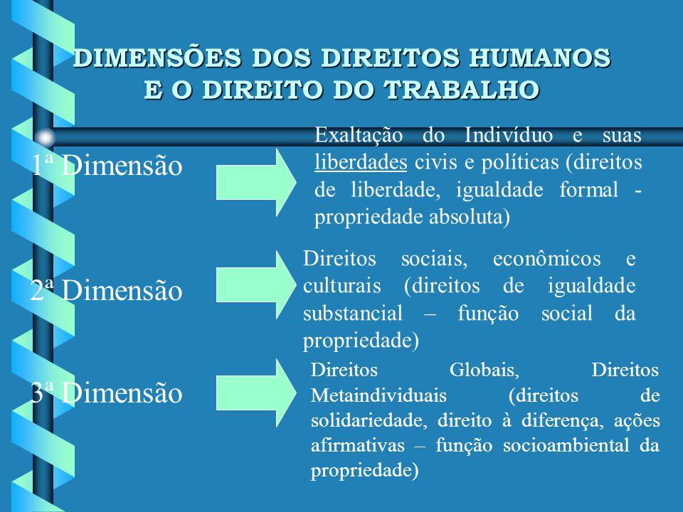 DIMENSÕES DOS DIREITOS HUMANOS E O DIREITO DO TRABALHO