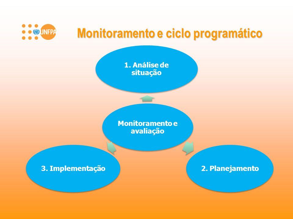 Monitoramento e ciclo programático