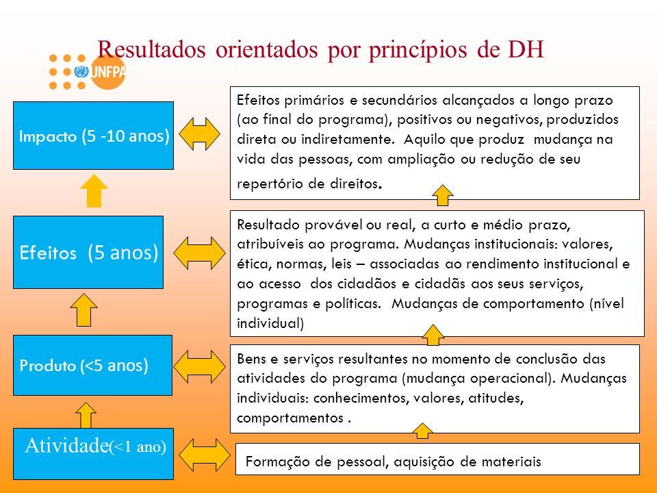 Resultados orientados por princípios de DH