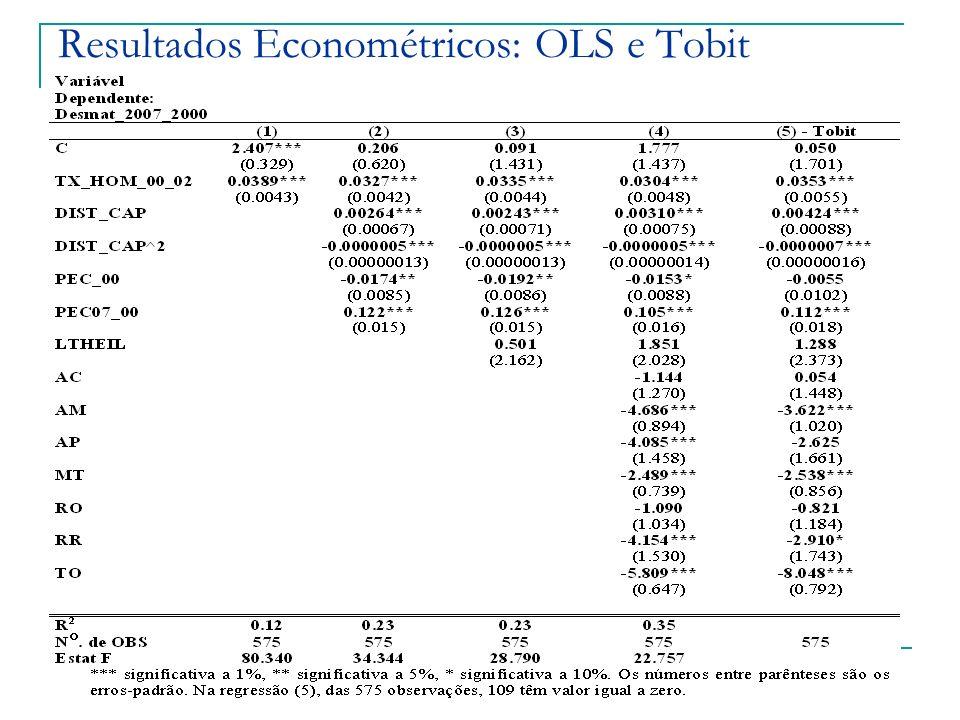 Resultados Econométricos: OLS e Tobit