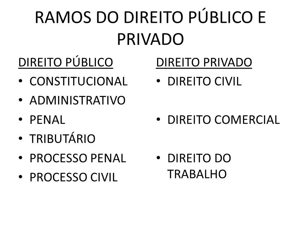 RAMOS DO DIREITO PÚBLICO E PRIVADO