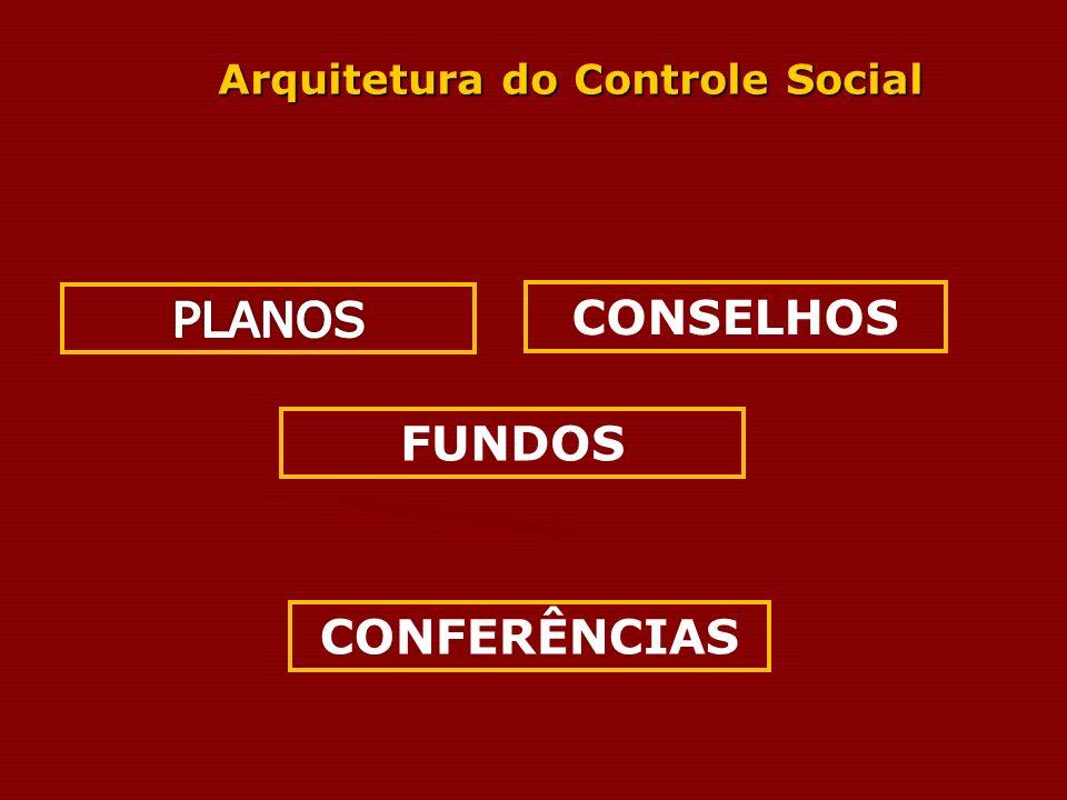 CONSELHOS FUNDOS CONFERÊNCIAS